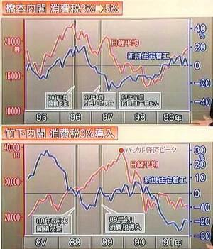 100621_消費税と日経と住宅着工
