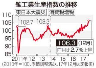 180131_鉱工業生産、リーマン後最高=昨年12月、自動車がけん引