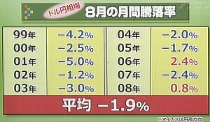 090806_1530_円ドルの8月騰落率