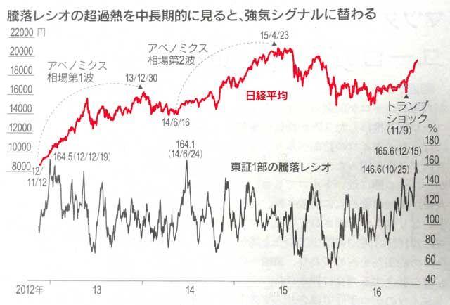 161225_日経平均と騰落レシオ