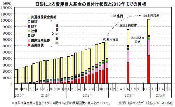 130121_MUFJ_日銀による資産買い入れ目標