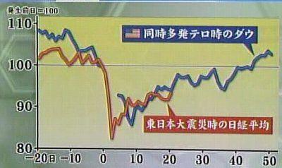 110412_同時多発テロ時のダウと東日本大震災
