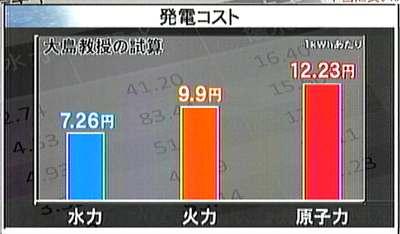 110621_発電コスト