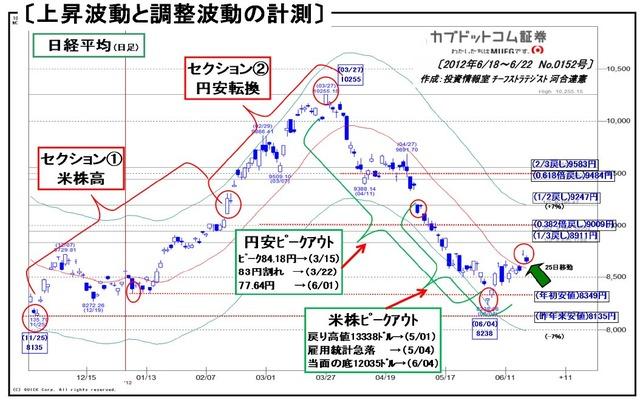 120618_225上昇波動と調整波動の計測