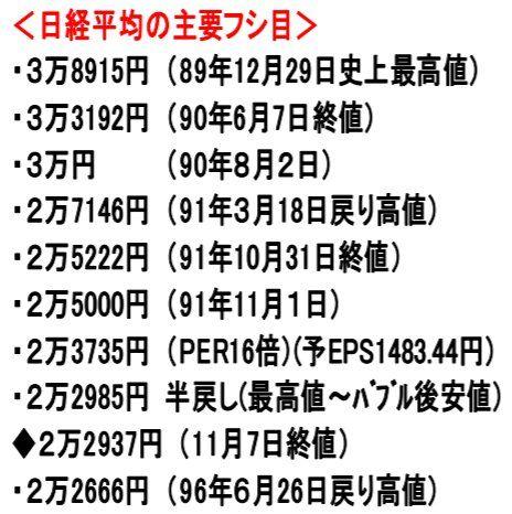 171108_日経平均の主要フシ目