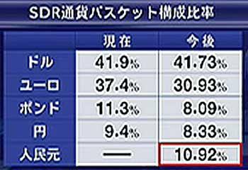151201_SDR通貨バスケット構成比率