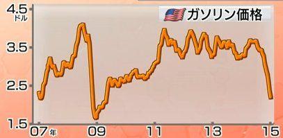 150115_米国のガソリン価格2