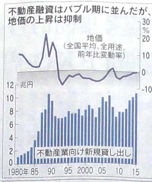160221_不動産融資、26年ぶり最高