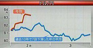 110216_ドル円_2-3月の相場