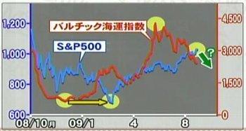 090827_バルチック海運指数と米SP500