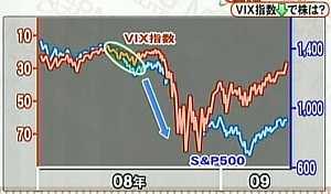 090521_VIX指数とS&P500