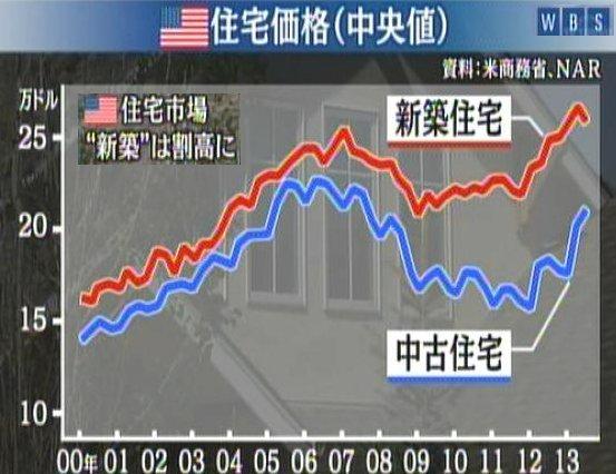 130925_米住宅価格_新築は割高水準