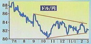 110308_ドル円