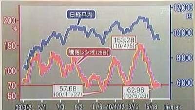 100614 藤戸則弘 日経と騰落レシオ