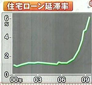 100305_米住宅ローン延滞率