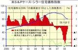 080901 00 米ケースシラー住宅価格指数.jpg