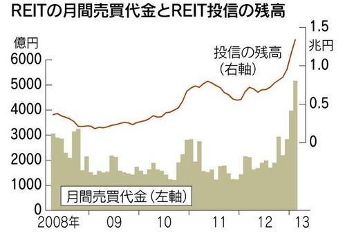130301_REITの月間売買代金とREIT投信の残高