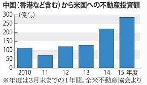 150923_中国から米国への不動産投資