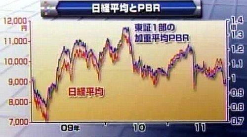 110819_東証一部の加重平均PBR