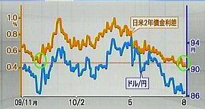 100804_日米2年債金利差に注目