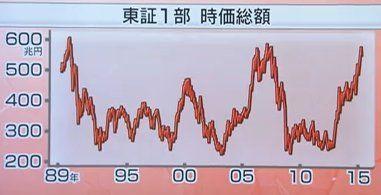 150414_東証1部の時価総額はバブル期並