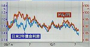 100730_日米2年債金利差