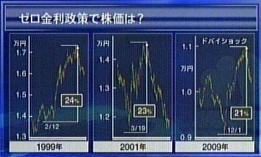 101008_ゼロ金利後の株価.