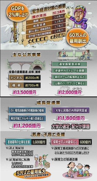 140111_日本の経済対策は有効か