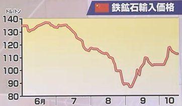 121018_中国の鉄鉱石輸入価格は底打ち?