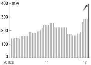 120507日銀ETF購入