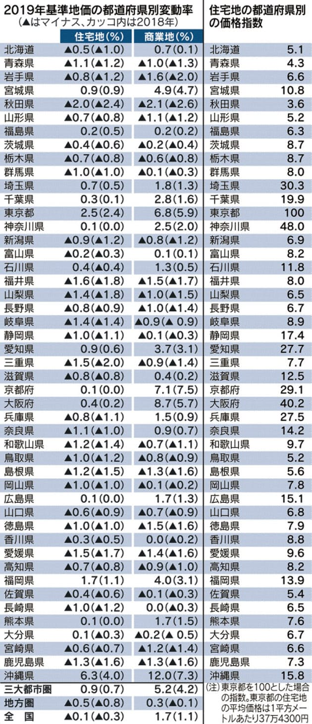 190919_2019年の基準地価の都道府県別変動率