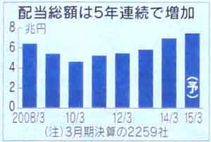 150215_配当総額は5年連続で増加