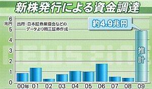 091120__新株発行による資金調達額