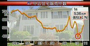 110224_米中古住宅販売件数
