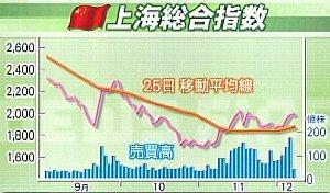 081205 上海総合指数
