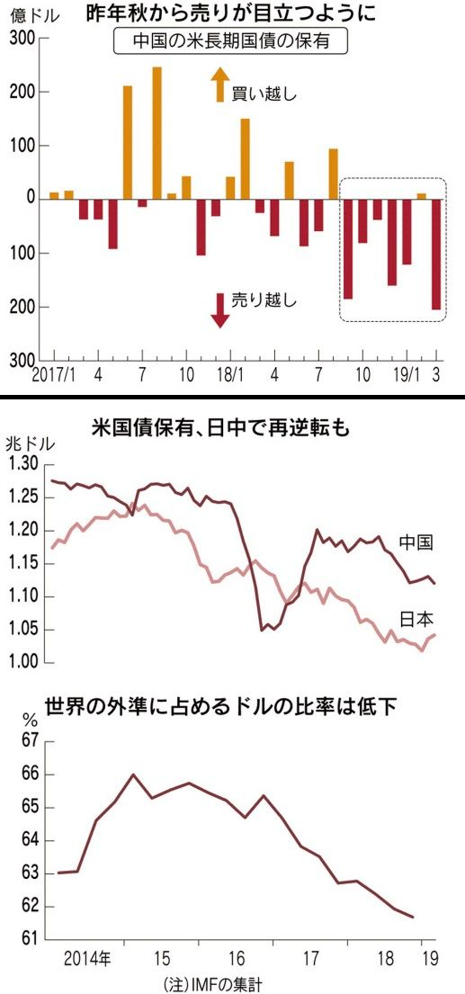 190516_世界の外貨準備に占めるドルの比率が低下