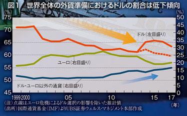 180423_世界全体の外貨準備におけるドルの割合は低下傾向