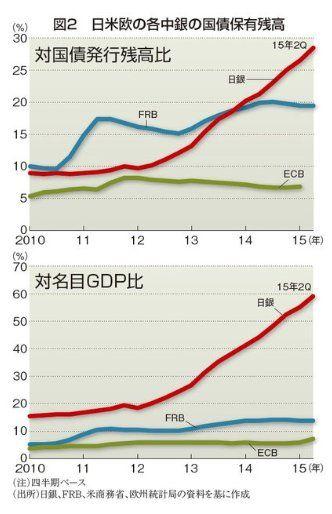 151102_エコノミスト 日米欧の各中銀の国債保有残高