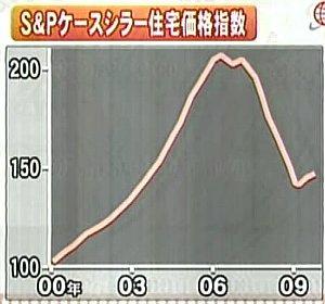 100305_ケースシラー住宅価格指数