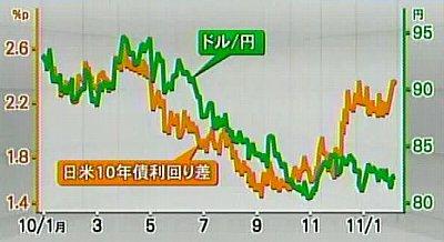 110209_日米の金利差_昨年4月以来