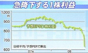081107_急低下する一株利益