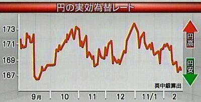 110221_円の実効レート(英中銀算出)