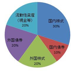 アセットアロケーショングラフ