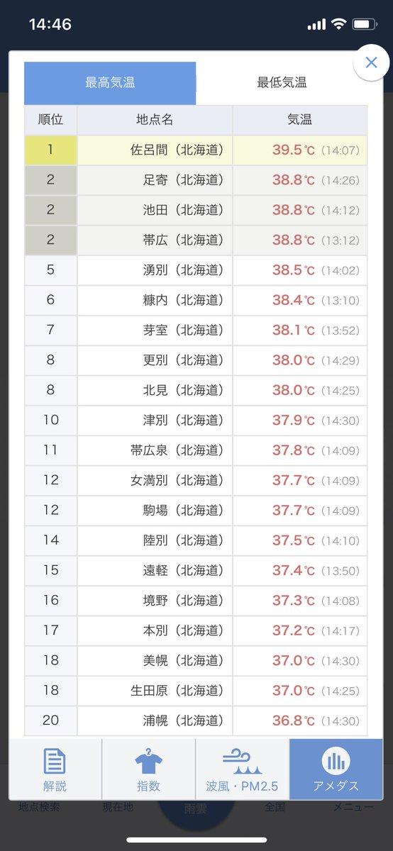 【悲報】本日の北海道の最高気温、佐呂間で395度を記録してしまうwwwww