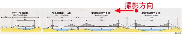 来島海峡大橋の絵
