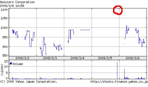 8907 フージャースの株価推移(2009/3/6時点)