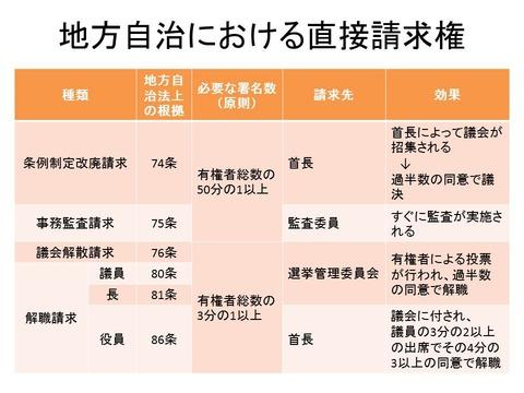 地方自治における直接請求解答編