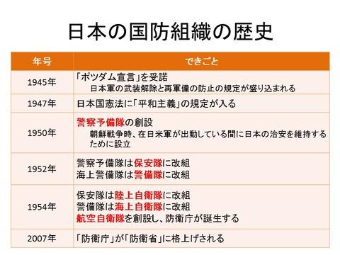 日本の国防の歴史