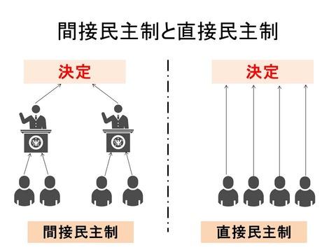 間接民主制と直接民主制