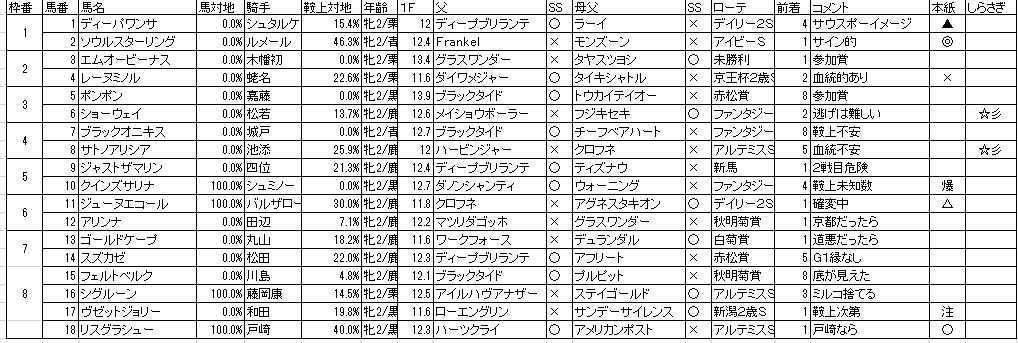 阪神JF 評価表
